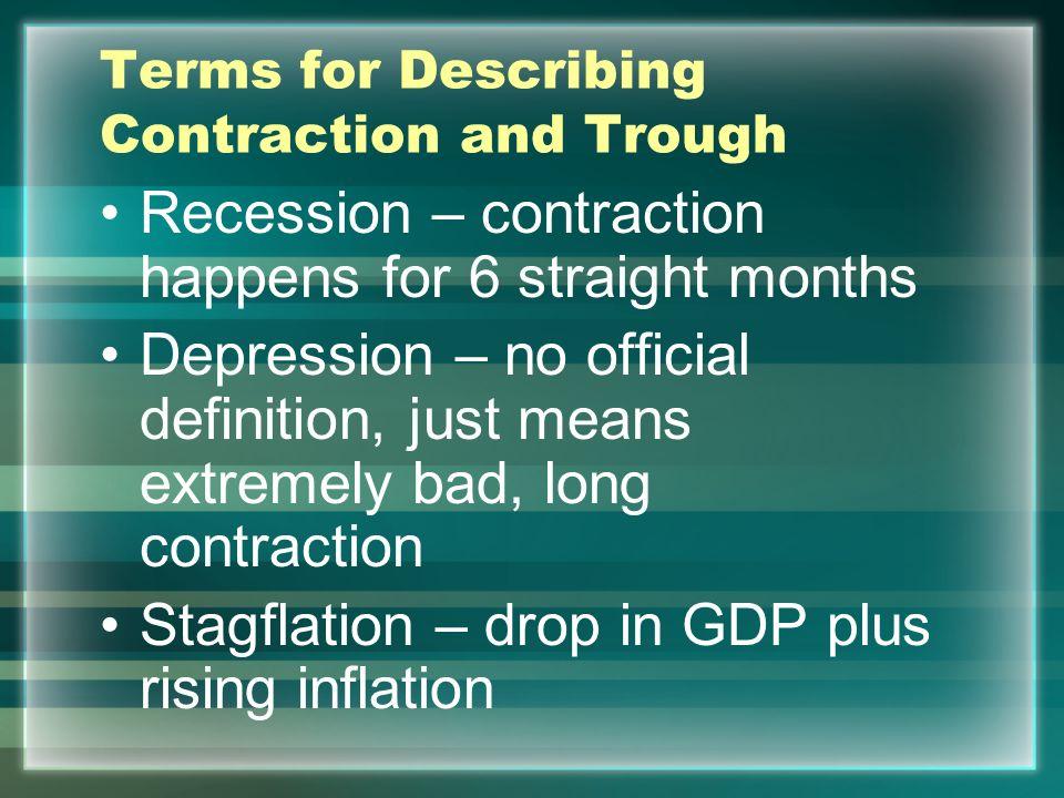 Terms for Describing Contraction and Trough