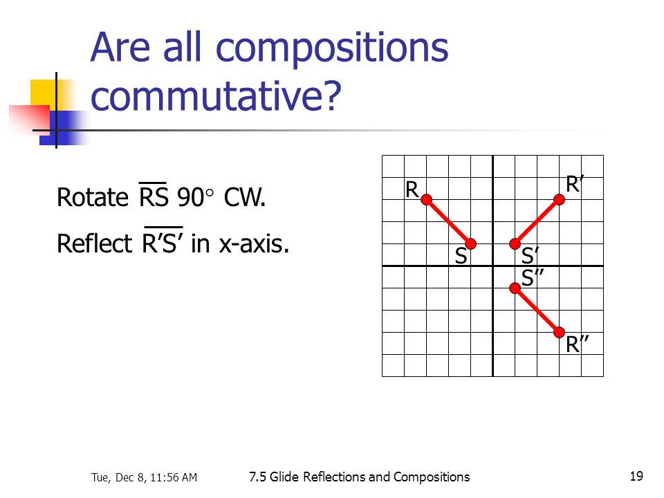 Are all compositions commutative