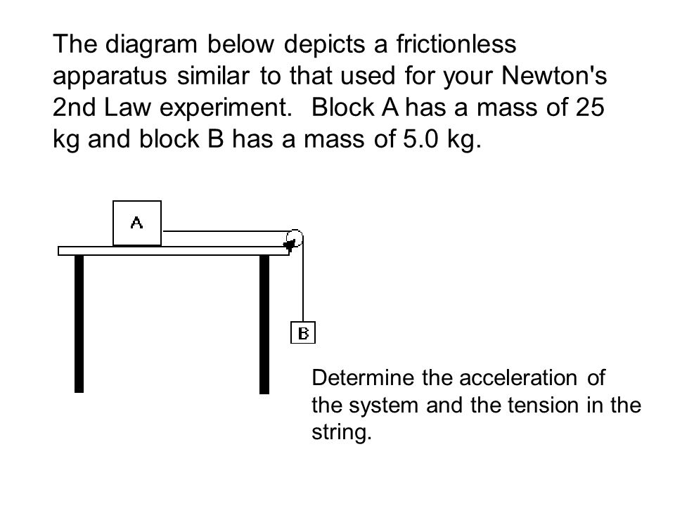 The diagram below depicts a frictionless apparatus similar to that used for your Newton s 2nd Law experiment. Block A has a mass of 25 kg and block B has a mass of 5.0 kg.