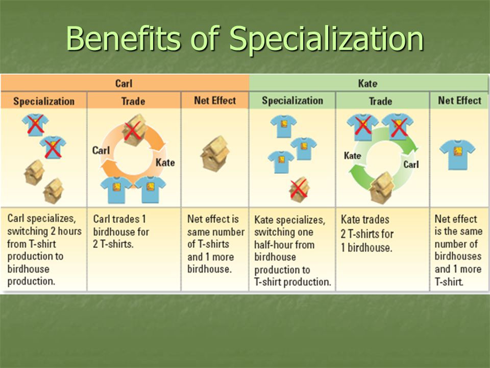 Benefits of Specialization