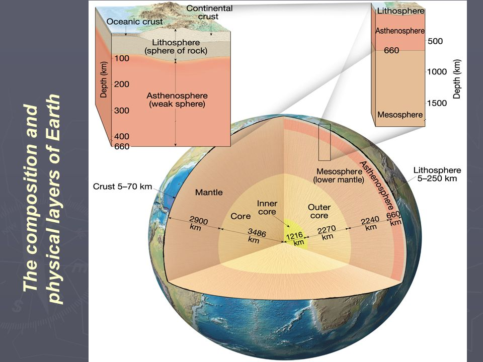 The composition and physical layers of Earth