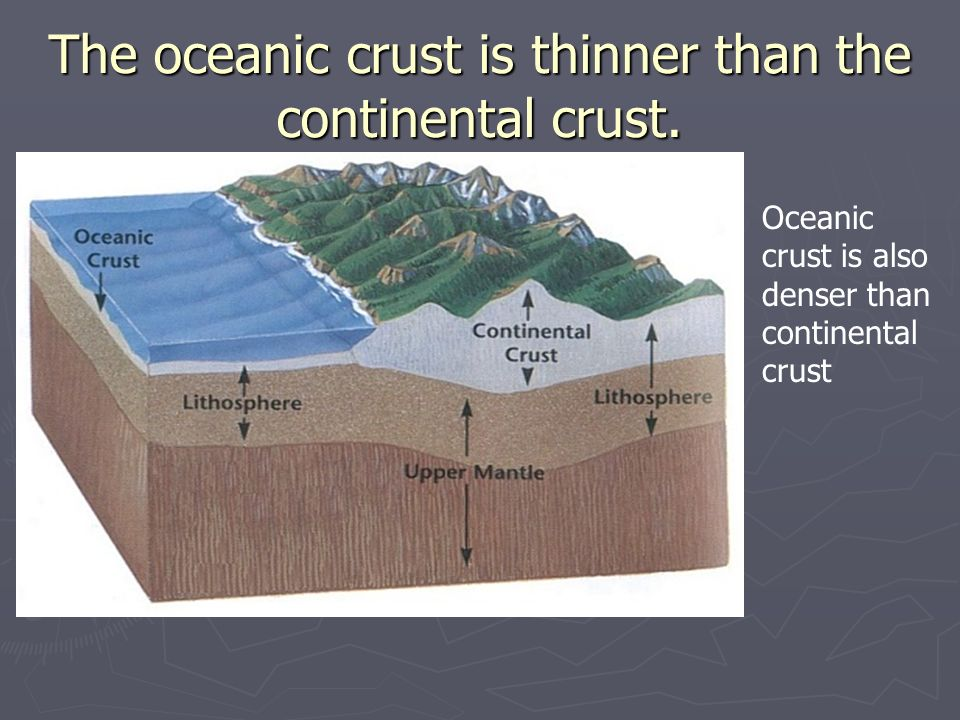 The oceanic crust is thinner than the continental crust.