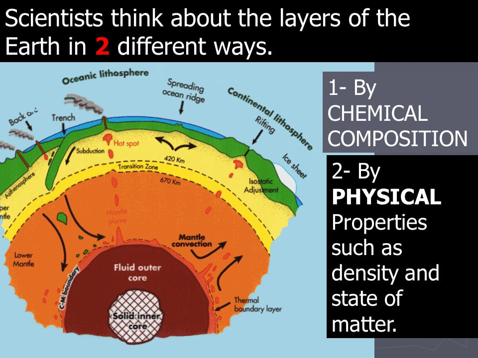 Scientists think about the layers of the Earth in 2 different ways.