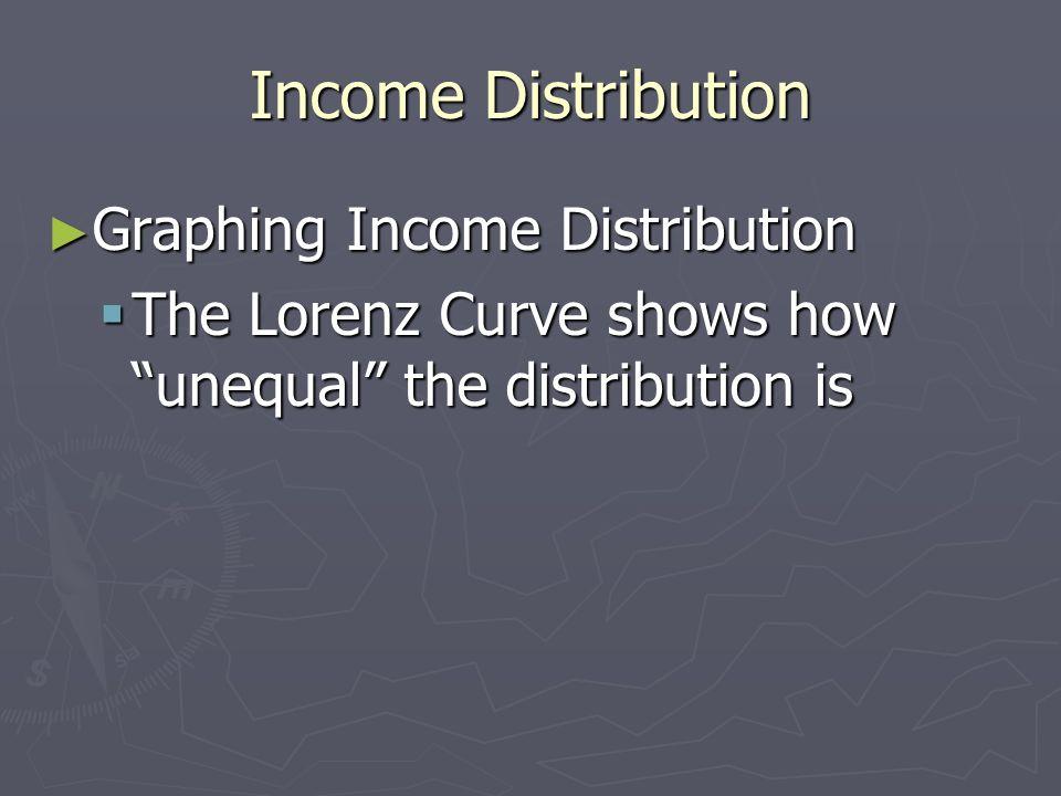 Income Distribution Graphing Income Distribution