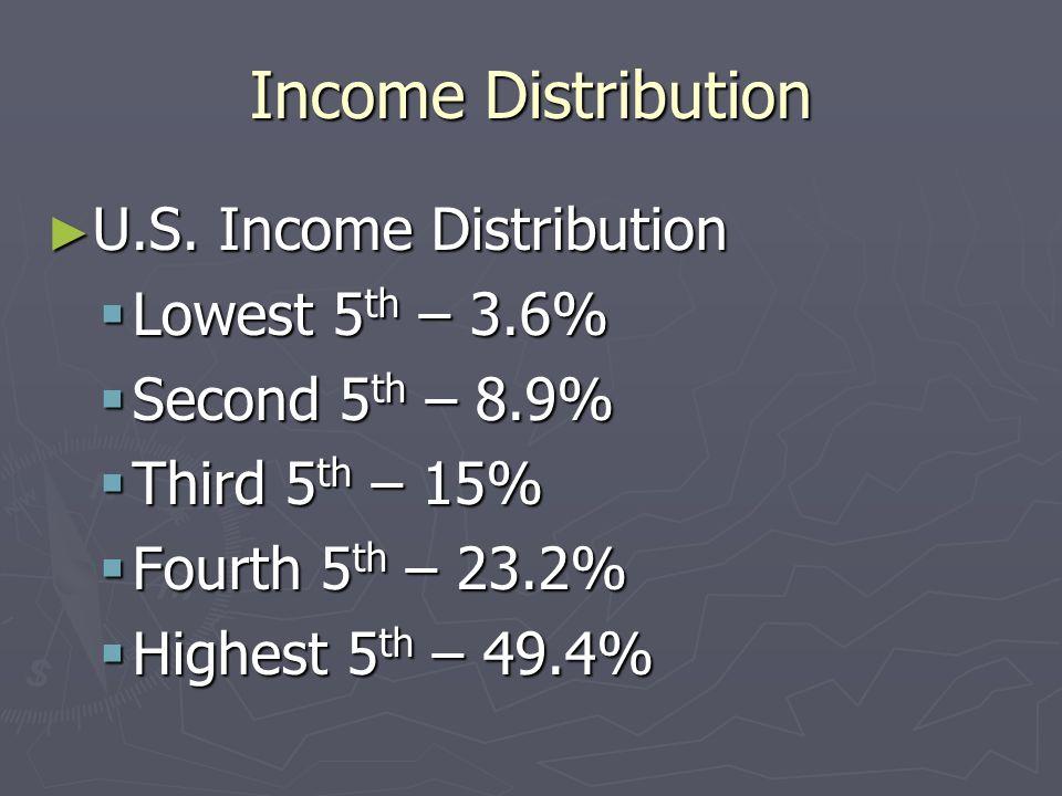Income Distribution U.S. Income Distribution Lowest 5th – 3.6%