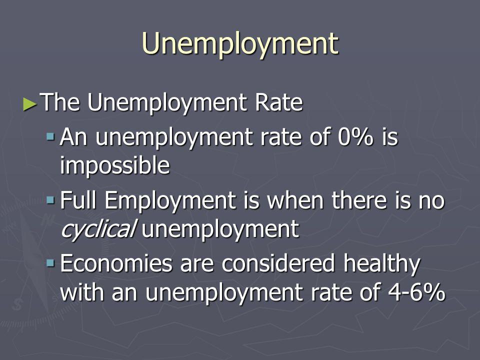 Unemployment The Unemployment Rate