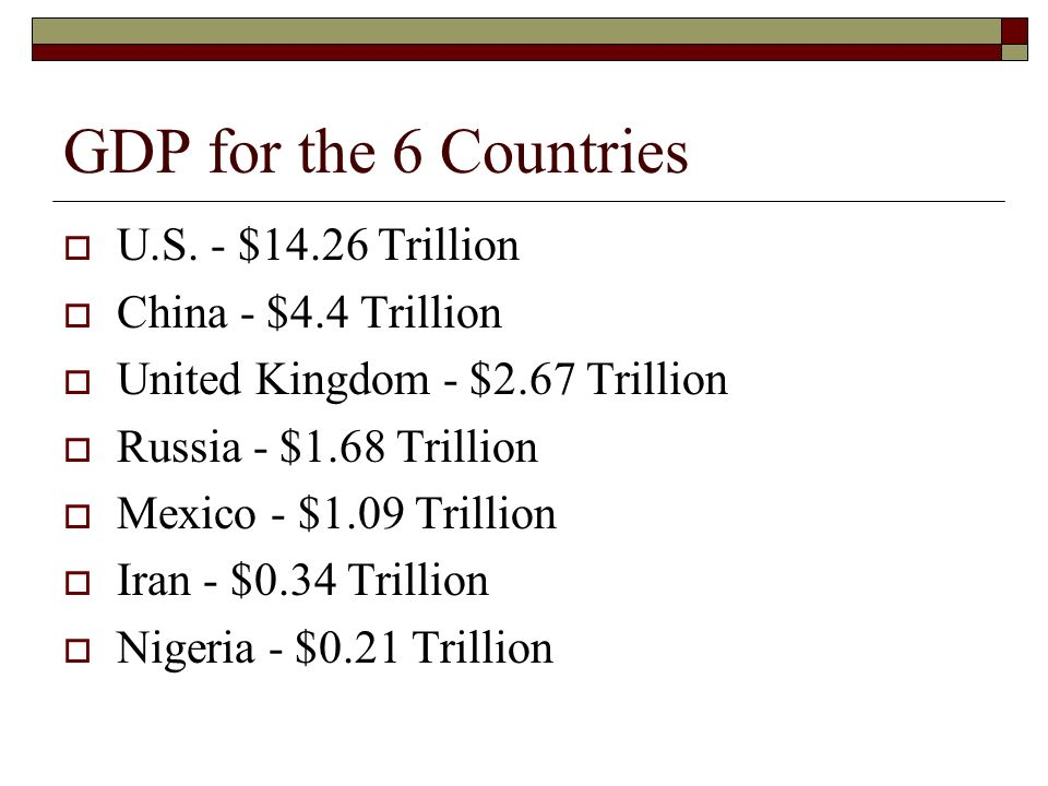 GDP for the 6 Countries U.S. - $14.26 Trillion China - $4.4 Trillion