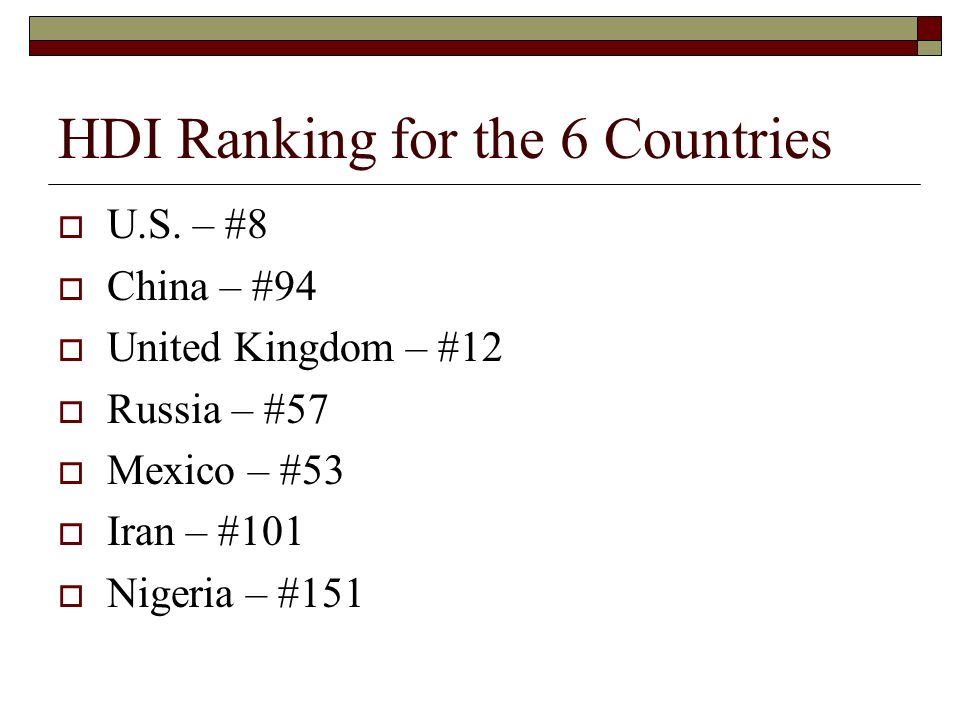 HDI Ranking for the 6 Countries