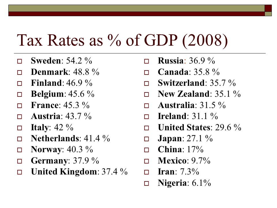 Tax Rates as % of GDP (2008) Sweden: 54.2 % Denmark: 48.8 %