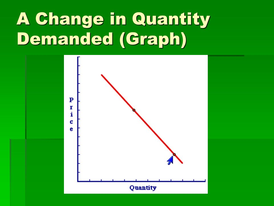 A Change in Quantity Demanded (Graph)
