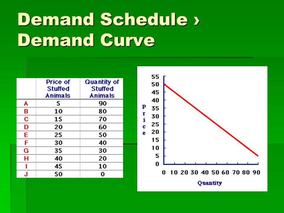Demand Schedule › Demand Curve