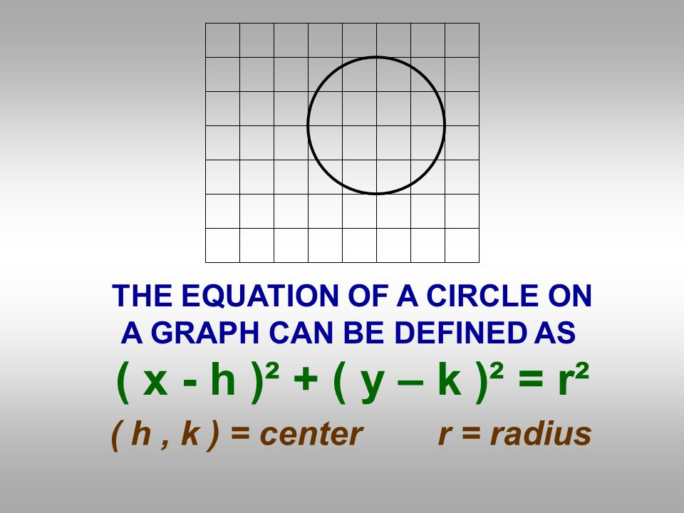 THE EQUATION OF A CIRCLE ON A GRAPH CAN BE DEFINED AS