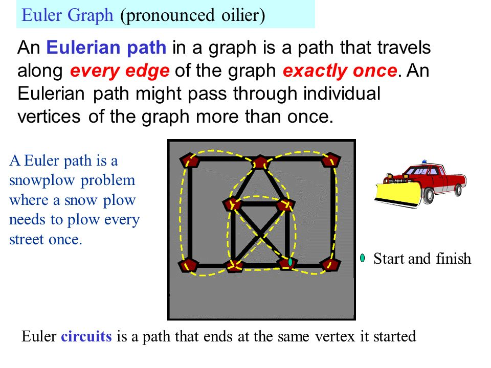 Euler Graph (pronounced oilier)