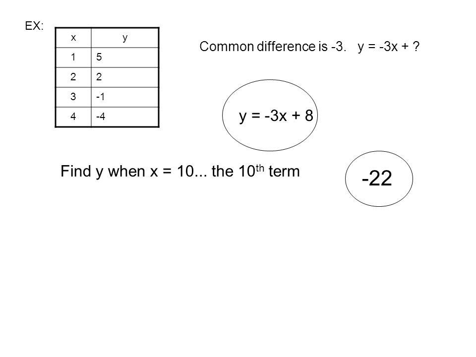 -22 y = -3x + 8 Find y when x = 10... the 10th term