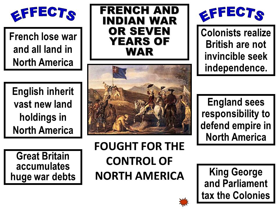 EFFECTS EFFECTS FOUGHT FOR THE CONTROL OF NORTH AMERICA