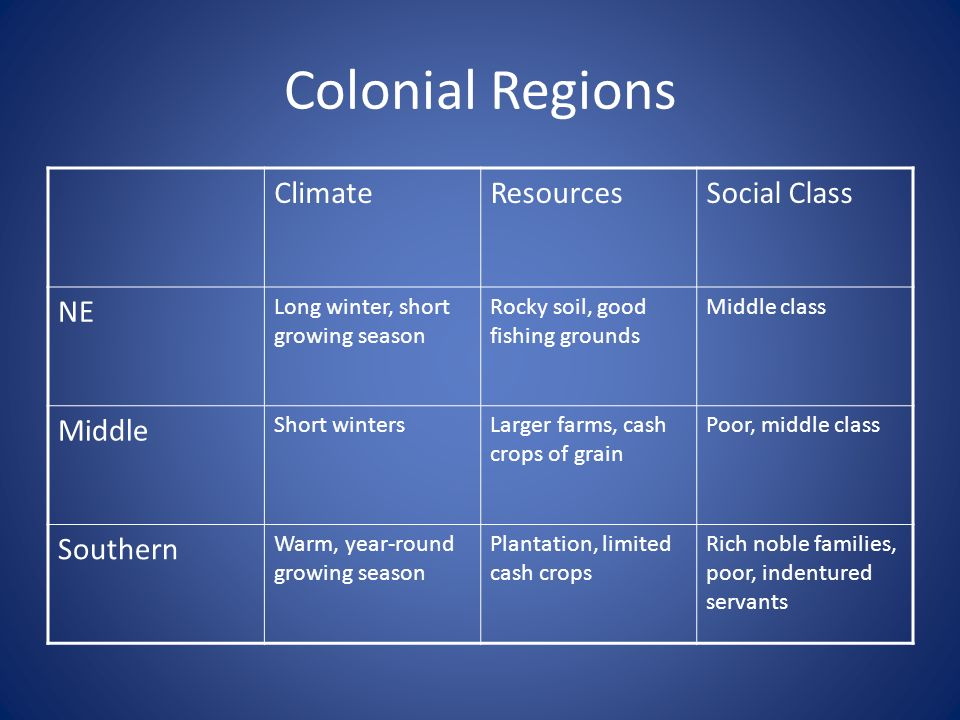 Colonial Regions Climate Resources Social Class NE Middle Southern