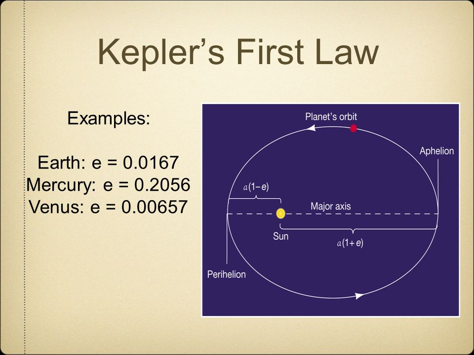 Kepler's First Law Examples: Earth: e = 0.0167 Mercury: e = 0.2056