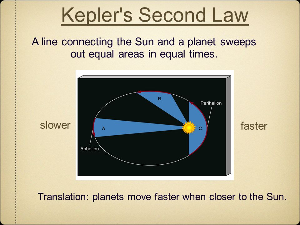 Translation: planets move faster when closer to the Sun.