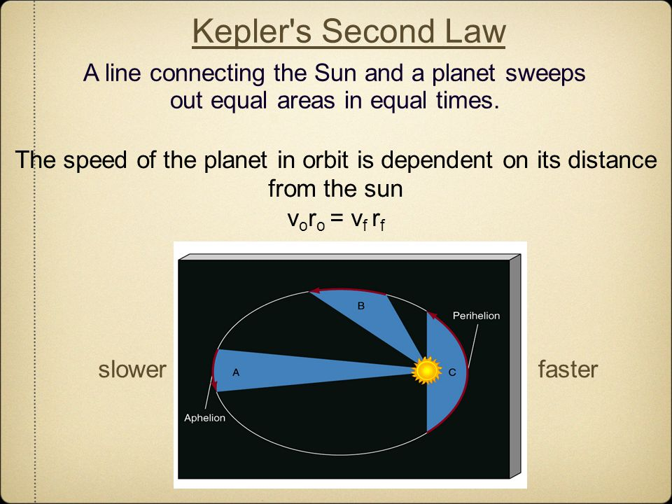 Kepler s Second Law A line connecting the Sun and a planet sweeps out equal areas in equal times.