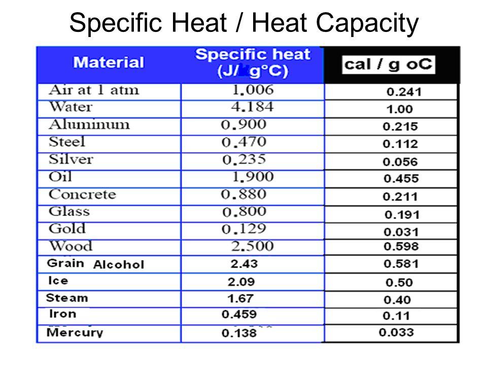Specific Heat / Heat Capacity