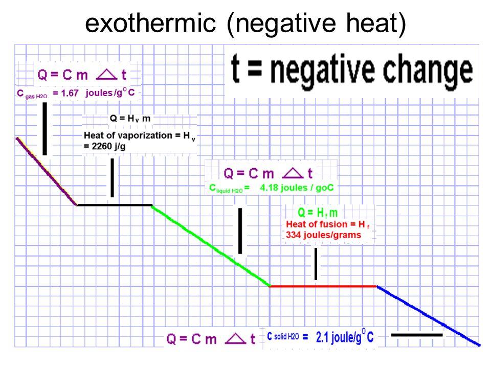 exothermic (negative heat)