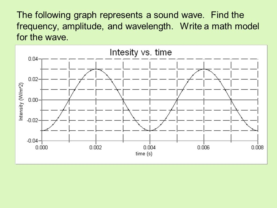 The following graph represents a sound wave