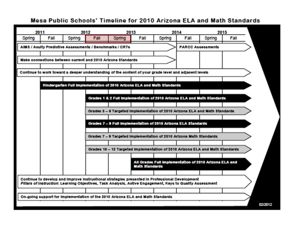 What is Mesa's Targeted Transition to the 2010 ELA and Math Standards and which grade levels will transition