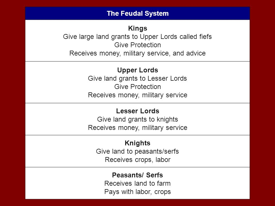 The Feudal System The Feudal System