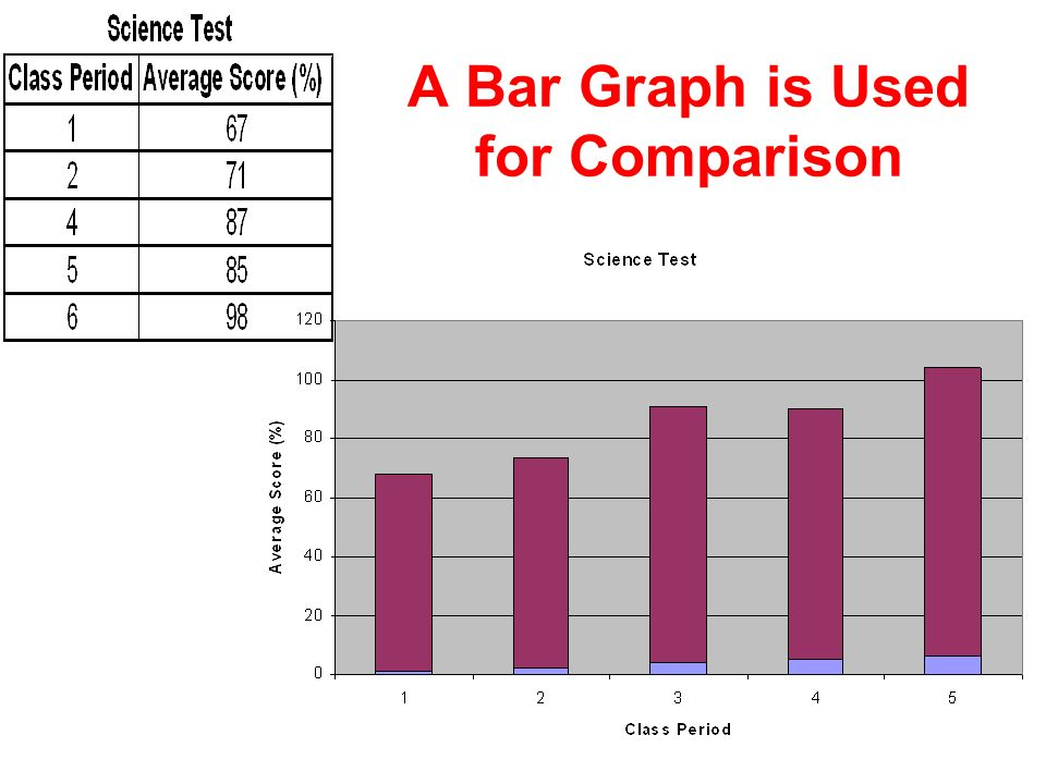 A Bar Graph is Used for Comparison