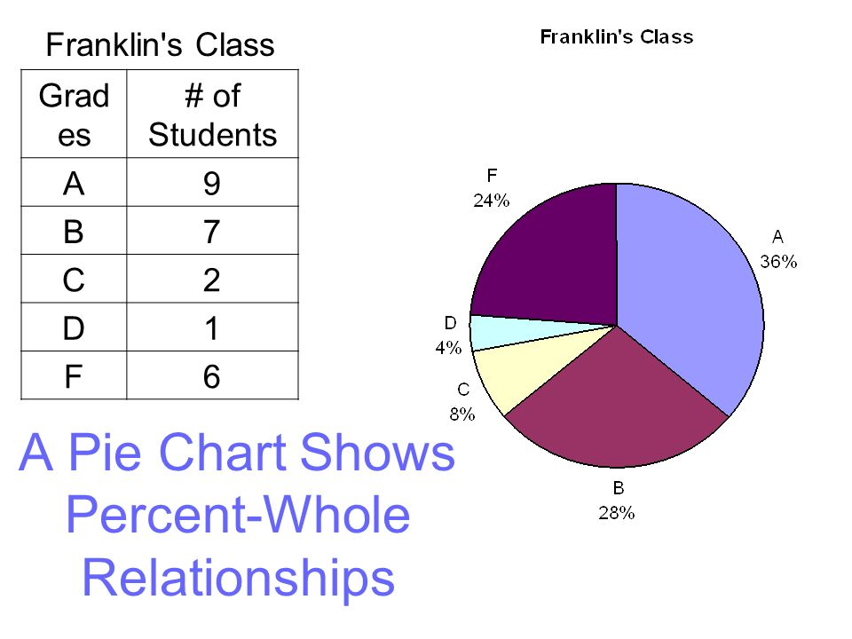 A Pie Chart Shows Percent-Whole Relationships
