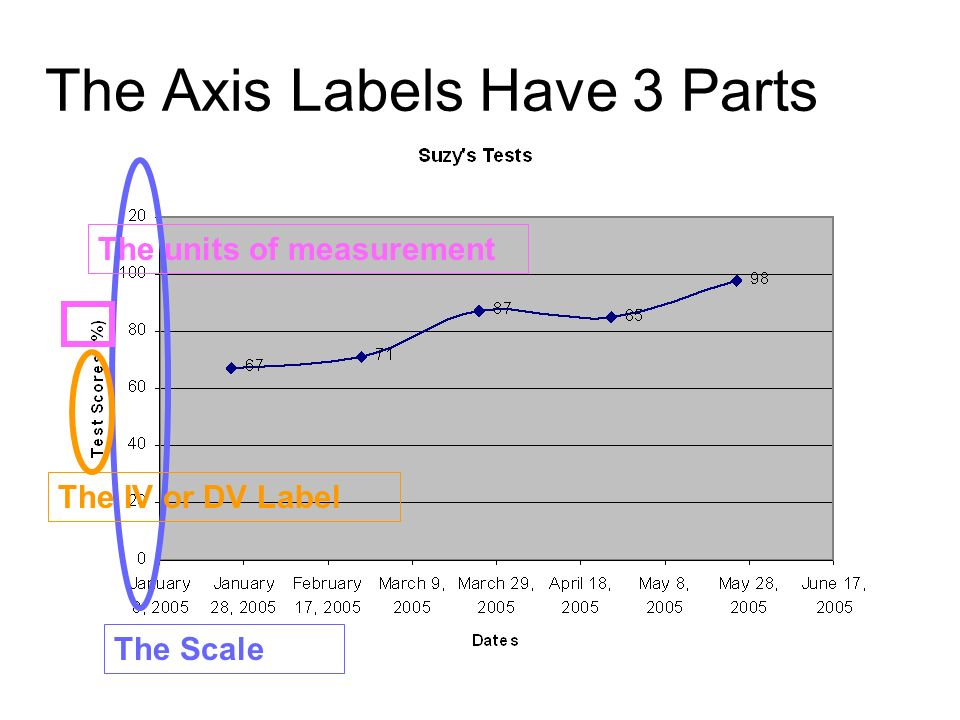 The Axis Labels Have 3 Parts