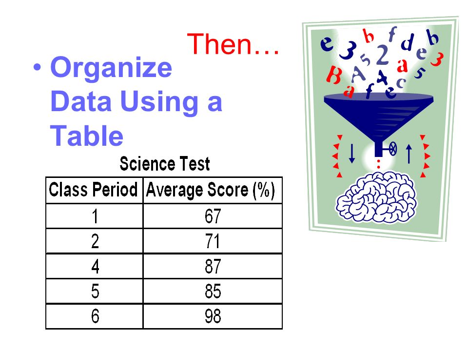 Then… Organize Data Using a Table