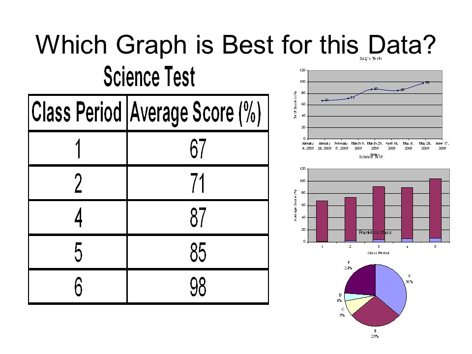 Which Graph is Best for this Data