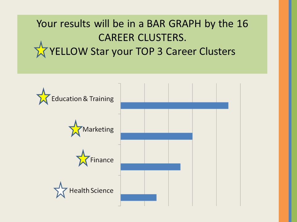 Your results will be in a BAR GRAPH by the 16 CAREER CLUSTERS.