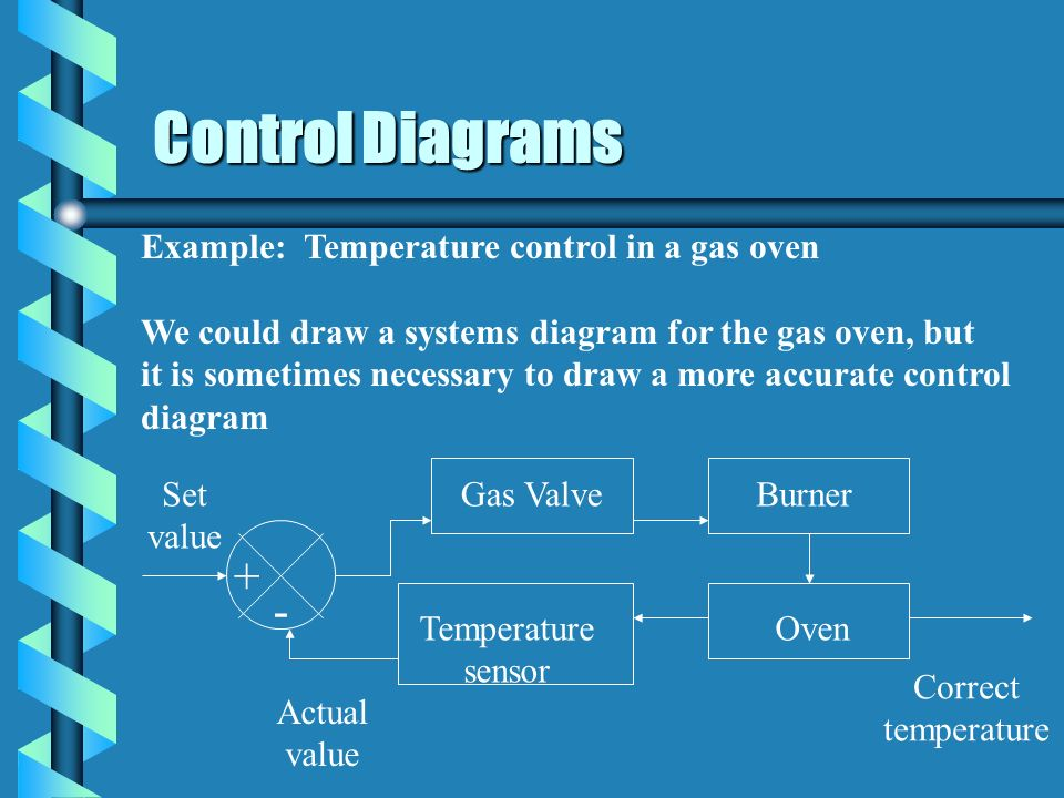 Control Diagrams + - Example: Temperature control in a gas oven