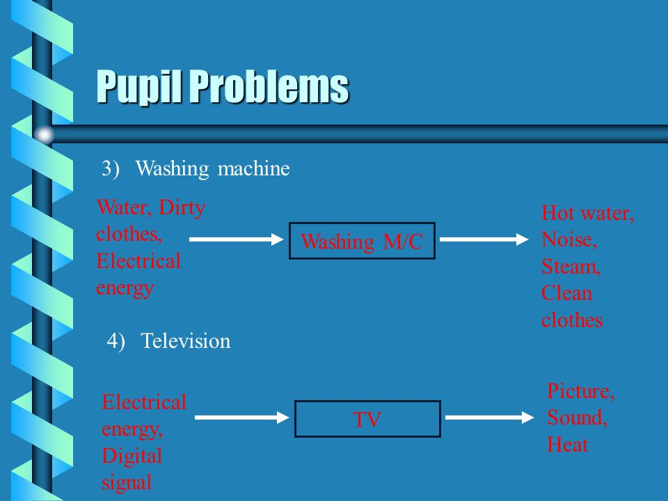 Pupil Problems Washing machine Water, Dirty clothes, Electrical energy