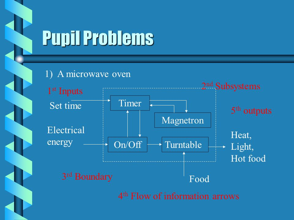Pupil Problems 1) A microwave oven 2nd Subsystems 1st Inputs Timer