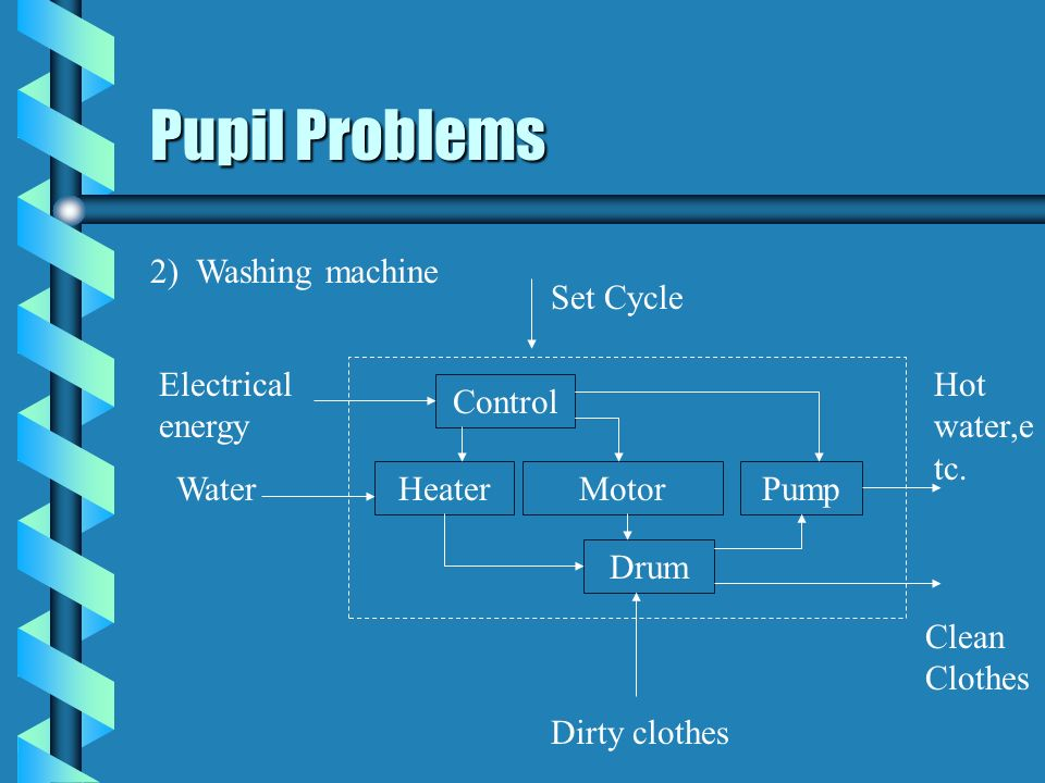 Pupil Problems 2) Washing machine Set Cycle Electrical energy