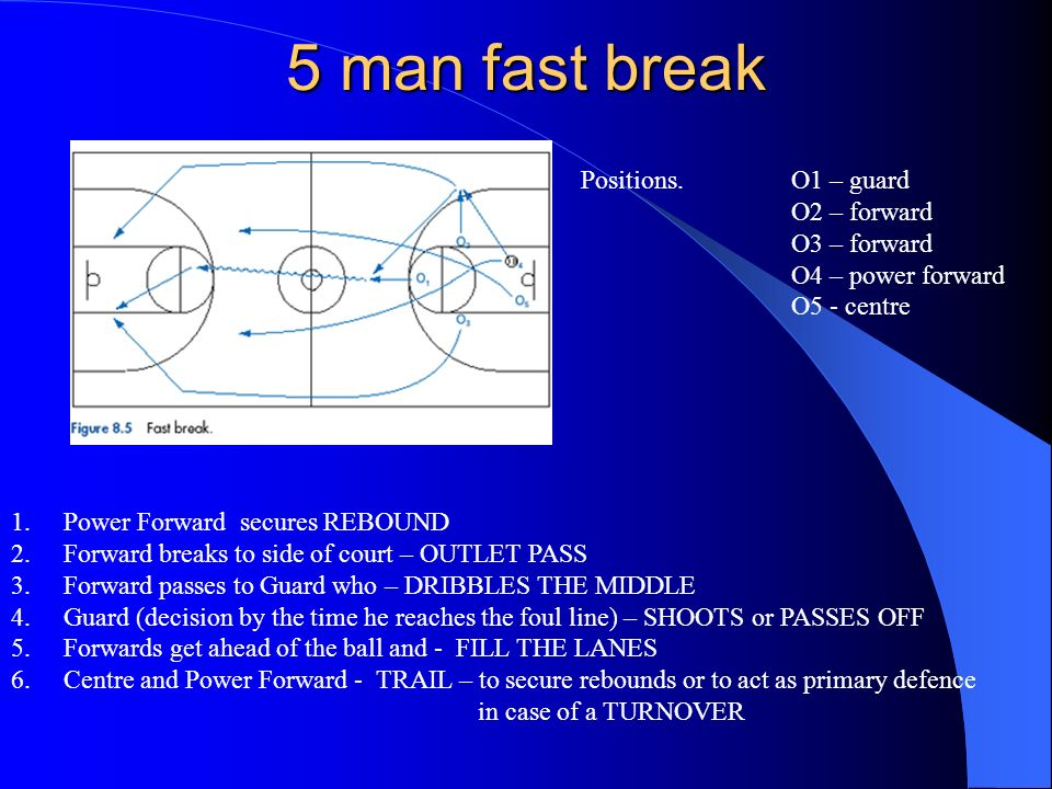 5 man fast break Positions. O1 – guard O2 – forward O3 – forward