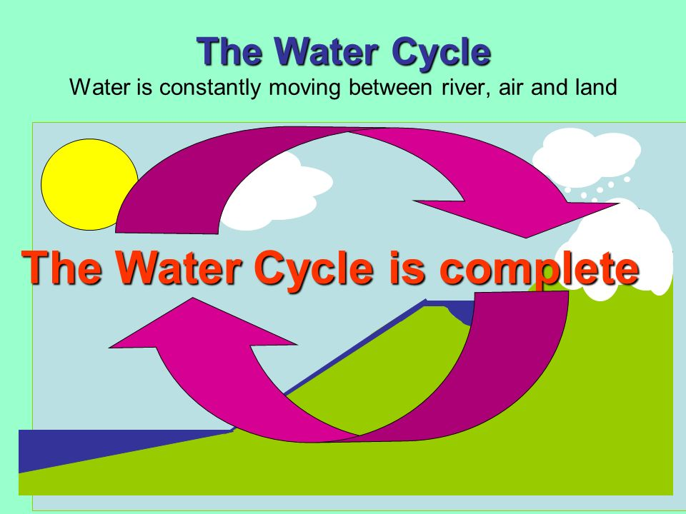 The Water Cycle Water is constantly moving between river, air and land