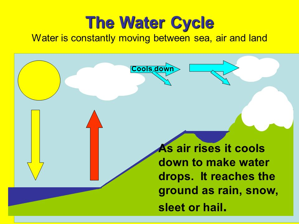 The Water Cycle Water is constantly moving between sea, air and land