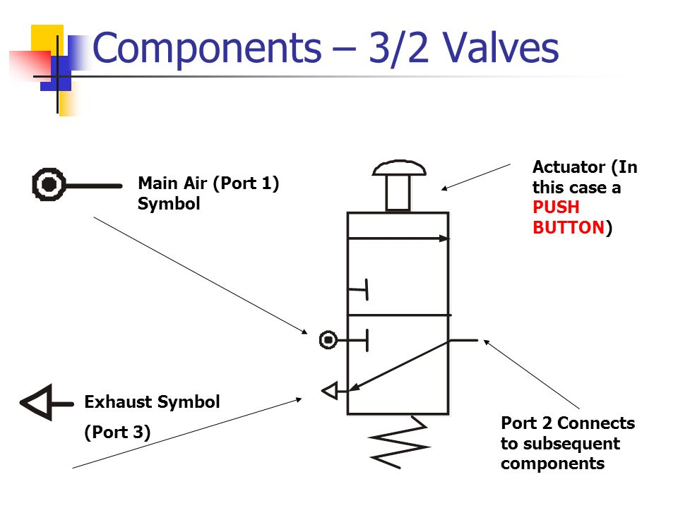 Components – 3/2 Valves Actuator (In this case a PUSH BUTTON)