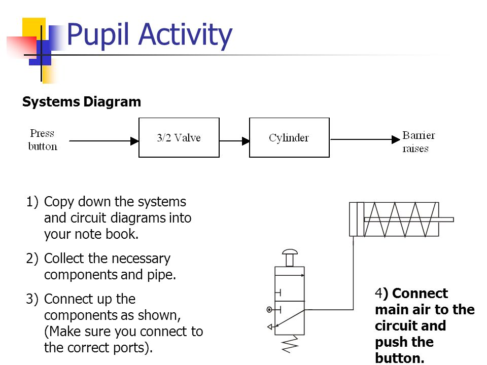 Pupil Activity Systems Diagram