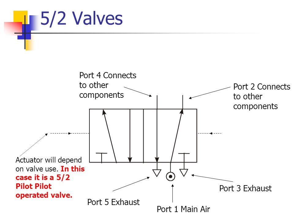 5/2 Valves Port 4 Connects to other components