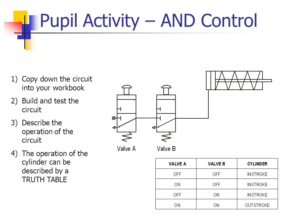 Pupil Activity – AND Control