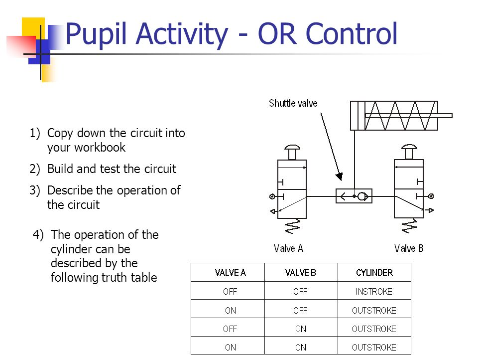Pupil Activity - OR Control