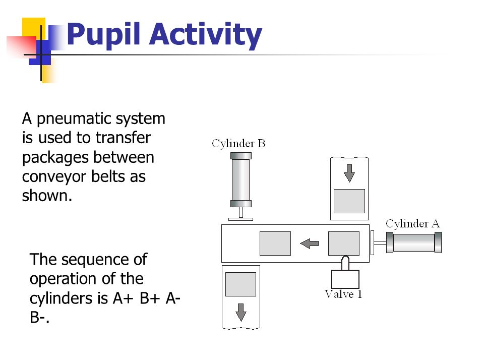Pupil Activity A pneumatic system is used to transfer packages between conveyor belts as shown.