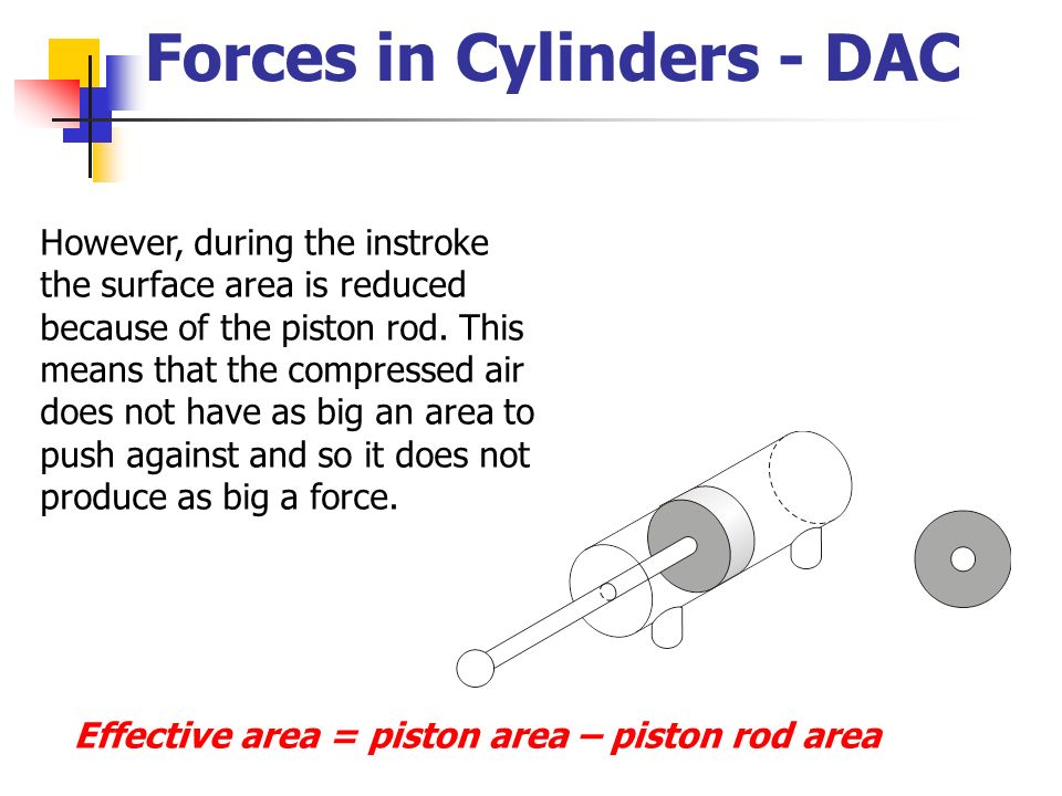 Forces in Cylinders - DAC
