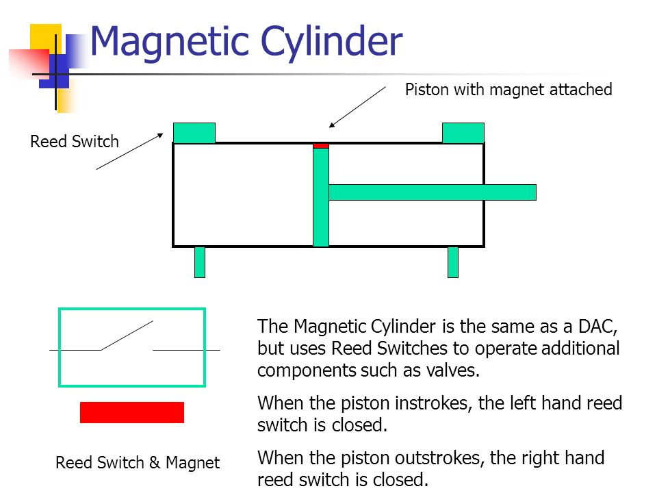 Magnetic Cylinder Piston with magnet attached. Reed Switch.