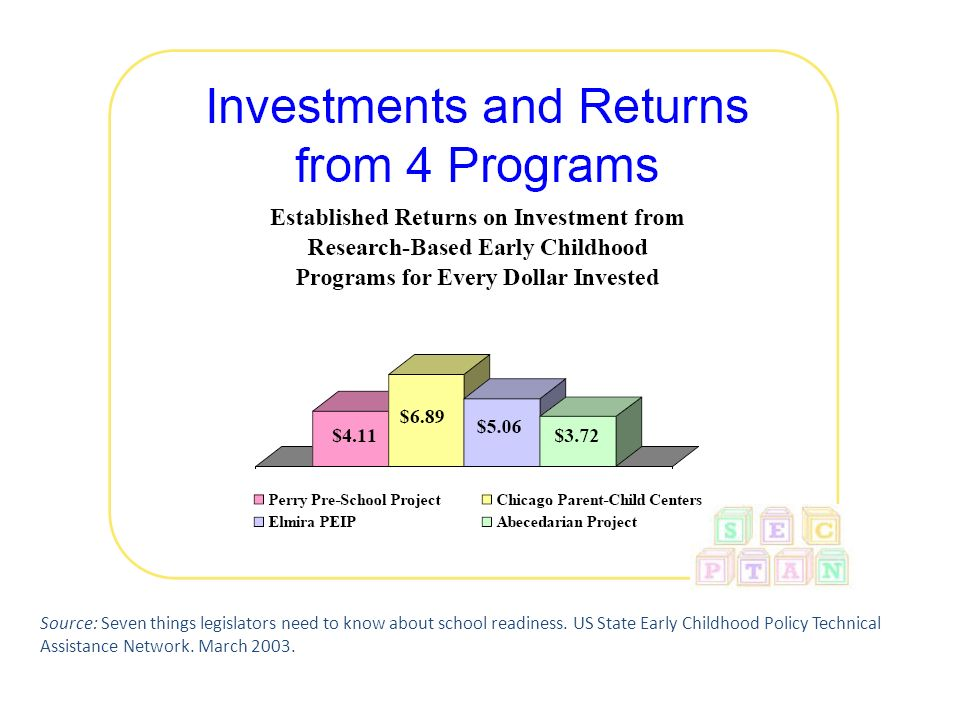 This scan did not have as an objective a cost-benefit analysis of programmes but brief slide included just to illustrate the types of returns one could expect from Early Childhood Intervention programmes; In each of these 4 programmes the initial investment (which varied from about $6,000 to >$30,000 per child/family) resulted in returns of >$3 for every dollar invested. Returns from reductions in government spending as result of reduced use of special education services, reduced involvement in juvenile delinquency, reduced welfare & dependency costs, reduced criminal justice costs, and increases in tax contributions